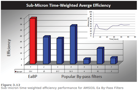 Bypass Filtration Micron Comparison